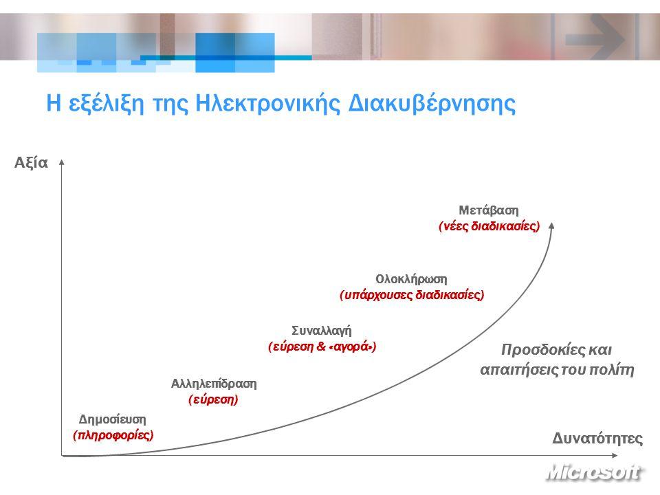 Η εξέλιξη της Ηλεκτρονικής Διακυβέρνησης Δημοσίευση (πληροφορίες) Αλληλεπίδραση (εύρεση) Συναλλαγή (εύρεση & «αγορά») Ολοκλήρωση (υπάρχουσες διαδικασίες) Μετάβαση (νέες διαδικασίες) Προσδοκίες και απαιτήσεις του πολίτη Αξία Δυνατότητες