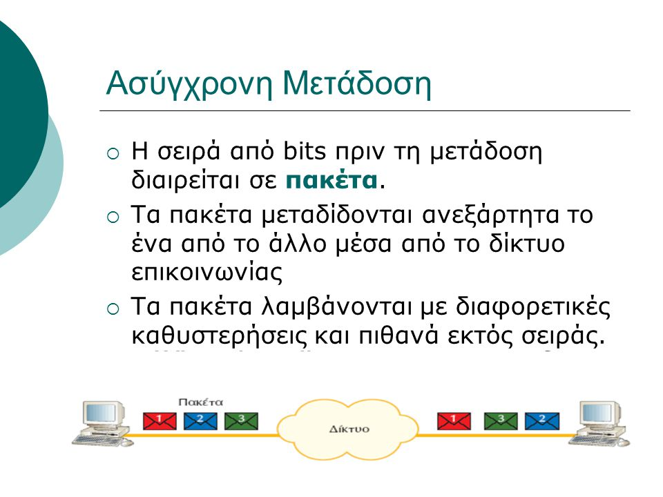 καθηγήτρια: Σταθοπούλου Μαίρη Ασύγχρονη Μετάδοση  Η σειρά από bits πριν τη μετάδοση διαιρείται σε πακέτα.  Τα πακέτα μεταδίδονται ανεξάρτητα το ένα