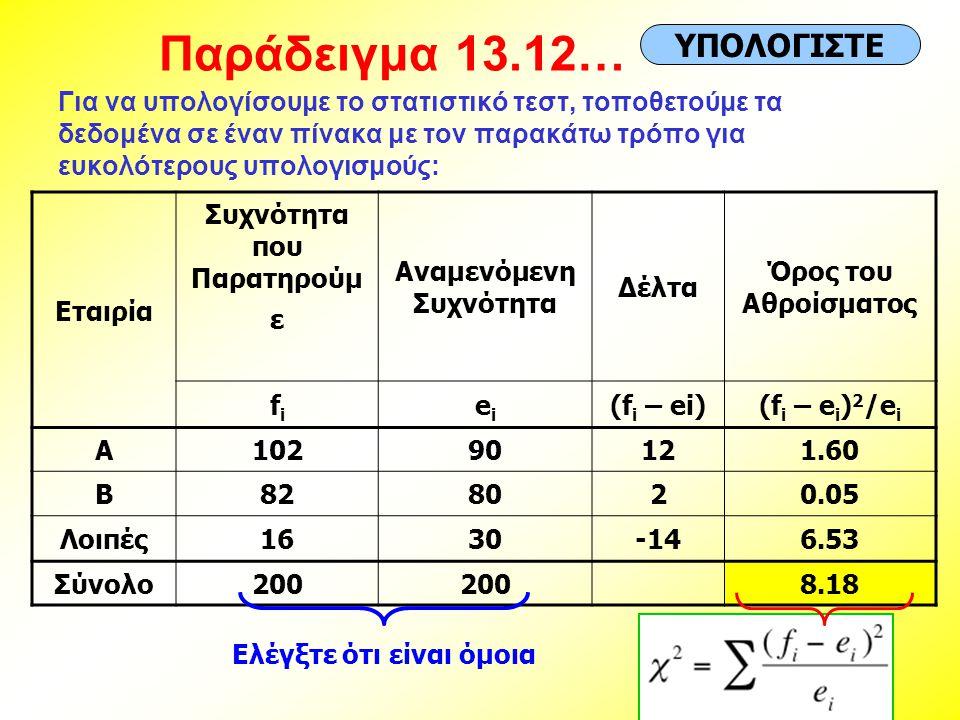 Παράδειγμα 13.12… Για να υπολογίσουμε το στατιστικό τεστ, τοποθετούμε τα δεδομένα σε έναν πίνακα με τον παρακάτω τρόπο για ευκολότερους υπολογισμούς: Εταιρία Συχνότητα που Παρατηρούμ ε Αναμενόμενη Συχνότητα Δέλτα Όρος του Αθροίσματος fifi eiei (f i – ei)(f i – e i ) 2 /e i A10290121.60 B828020.05 Λοιπές1630-146.53 Σύνολο200 8.18 Ελέγξτε ότι είναι όμοια ΥΠΟΛΟΓΙΣΤΕ