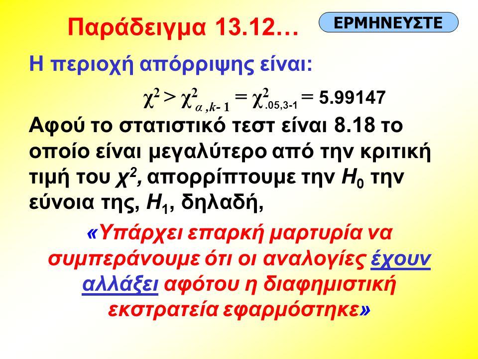 Παράδειγμα 13.12… Η περιοχή απόρριψης είναι: Αφού το στατιστικό τεστ είναι 8.18 το οποίο είναι μεγαλύτερο από την κριτική τιμή του χ 2, απορρίπτουμε την H 0 την εύνοια της, H 1, δηλαδή, «Υπάρχει επαρκή μαρτυρία να συμπεράνουμε ότι οι αναλογίες έχουν αλλάξει αφότου η διαφημιστική εκστρατεία εφαρμόστηκε» ΕΡΜΗΝΕΥΣΤΕ χ 2 > χ 2 = χ 2 = 5.99147 α,k- 1.05,3-1