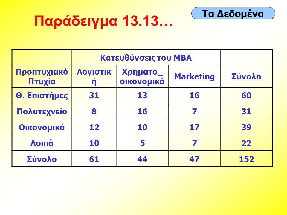 Παράδειγμα 13.13… Τα Δεδομένα Κατευθύνσεις του MBA Προπτυχιακό Πτυχίο Λογιστικ ή Χρηματο_ οικονομικά MarketingΣύνολο Θ.