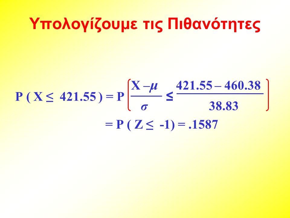 Υπολογίζουμε τις Πιθανότητες X – μ 421.55 – 460.38 P ( X ≤ 421.55 ) = P ≤ σ 38.83 = P ( Z ≤ -1) =.1587