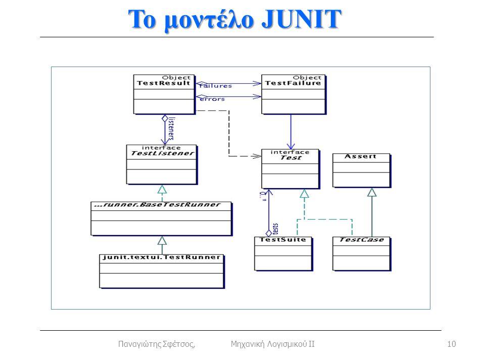 Το μοντέλο JUNIT 10Παναγιώτης Σφέτσος, Μηχανική Λογισμικού ΙΙ