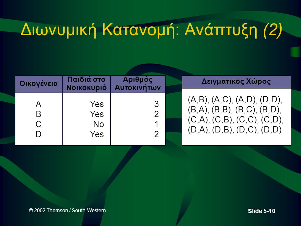 © 2002 Thomson / South-Western Slide 5-10 Διωνυμική Κατανομή: Ανάπτυξη (2) Οικογένεια Παιδιά στο Νοικοκυριό Αριθμός Αυτοκινήτων ABCDABCD Yes No Yes 32123212 Δειγματικός Χώρος (A,B), (A,C), (A,D), (D,D), (B,A), (B,B), (B,C), (B,D), (C,A), (C,B), (C,C), (C,D), (D,A), (D,B), (D,C), (D,D)