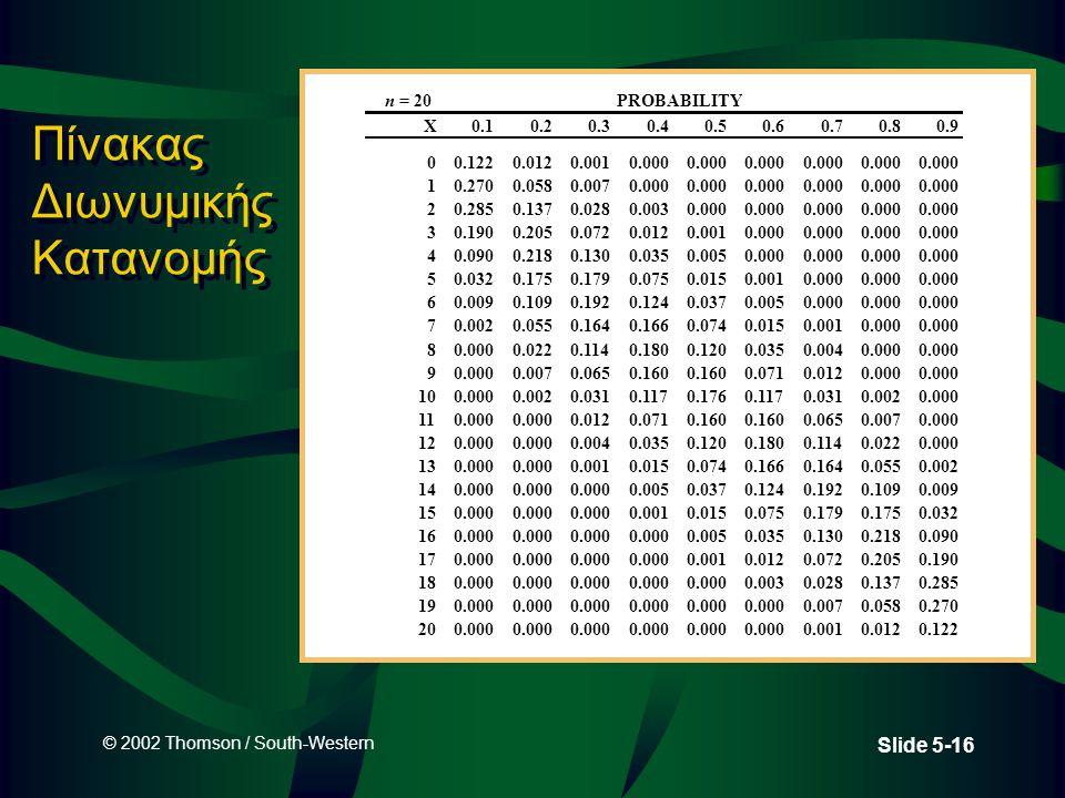 © 2002 Thomson / South-Western Slide 5-16 Πίνακας Διωνυμικής Κατανομής n = 20PROBABILITY X0.10.20.30.40.50.60.70.80.9 00.1220.0120.0010.000 10.2700.05