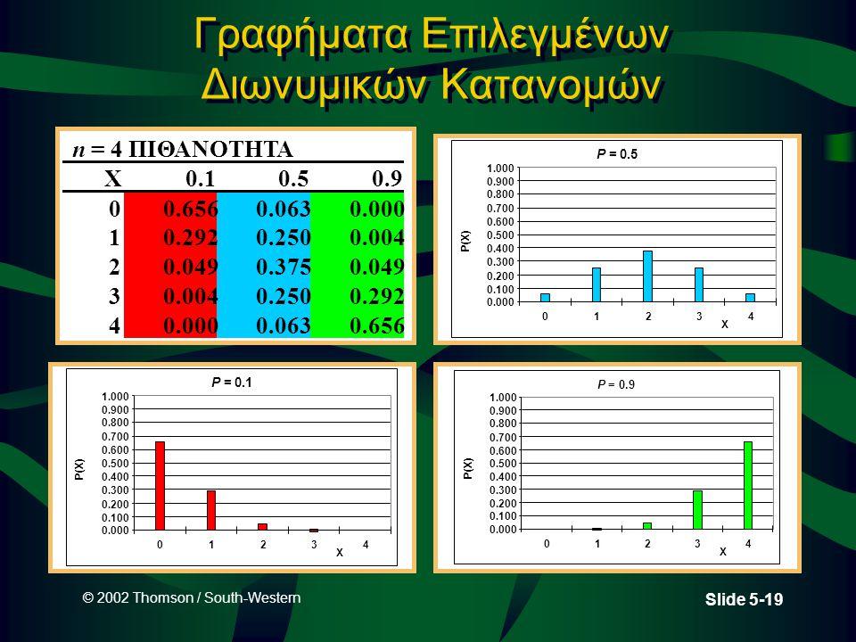 © 2002 Thomson / South-Western Slide 5-19 Γραφήματα Επιλεγμένων Διωνυμικών Κατανομών n = 4ΠΙΘΑΝΟΤΗΤΑ X0.10.50.9 00.6560.0630.000 10.2920.2500.004 20.0490.3750.049 30.0040.2500.292 40.0000.0630.656 P = 0.1 0.000 0.100 0.200 0.300 0.400 0.500 0.600 0.700 0.800 0.900 1.000 01234 X P(X) P = 0.5 0.000 0.100 0.200 0.300 0.400 0.500 0.600 0.700 0.800 0.900 1.000 01234 X P(X) P = 0.9 0.000 0.100 0.200 0.300 0.400 0.500 0.600 0.700 0.800 0.900 1.000 01234 X P(X)