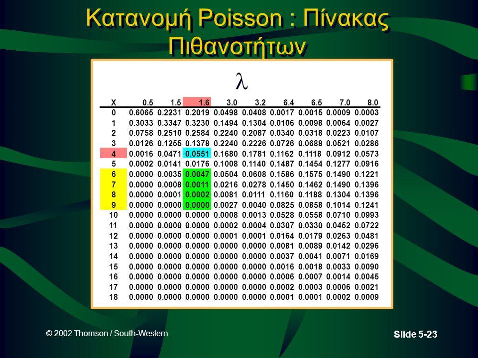 © 2002 Thomson / South-Western Slide 5-23 Κατανομή Poisson : Πίνακας Πιθανοτήτων X0.51.51.63.03.26.46.57.08.0 00.60650.22310.20190.04980.04080.00170.0