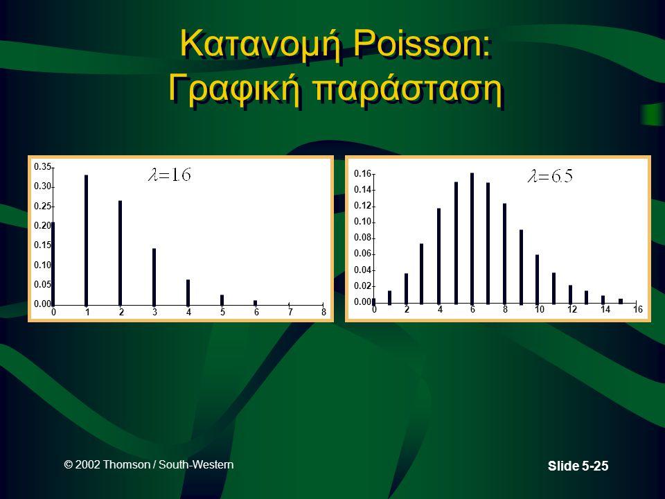 © 2002 Thomson / South-Western Slide 5-25 Κατανομή Poisson: Γραφική παράσταση 0.00 0.05 0.10 0.15 0.20 0.25 0.30 0.35 012345678 0.00 0.02 0.04 0.06 0.
