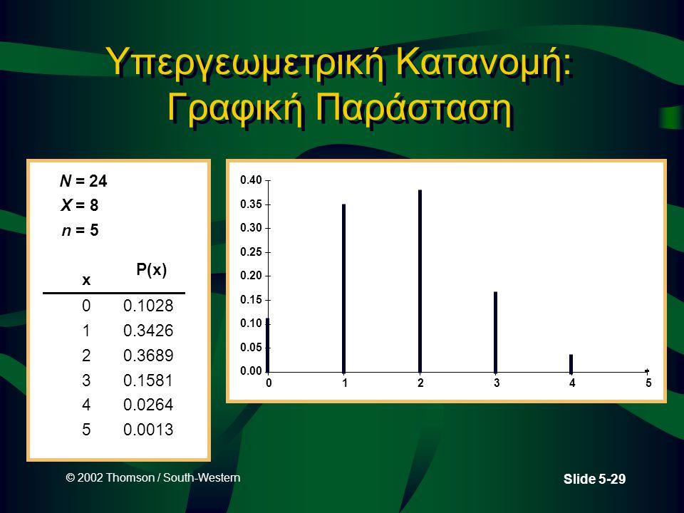© 2002 Thomson / South-Western Slide 5-29 Υπεργεωμετρική Κατανομή: Γραφική Παράσταση N = 24 X = 8 n = 5 x 00.1028 10.3426 20.3689 30.1581 40.0264 50.0013 P(x) 0.00 0.05 0.10 0.15 0.20 0.25 0.30 0.35 0.40 012345
