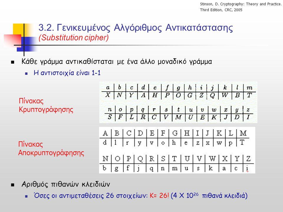 3.2. Γενικευμένος Αλγόριθμος Αντικατάστασης (Substitution cipher)  Κάθε γράμμα αντικαθίσταται με ένα άλλο μοναδικό γράμμα  Η αντιστοιχία είναι 1-1 