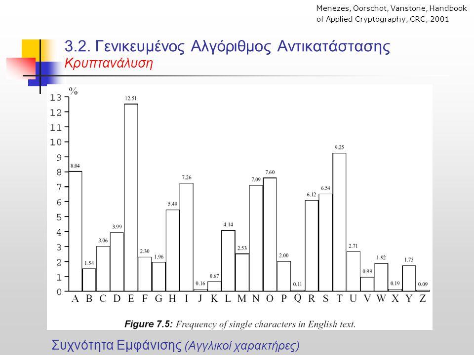 3.2. Γενικευμένος Αλγόριθμος Αντικατάστασης Κρυπτανάλυση Menezes, Oorschot, Vanstone, Handbook of Applied Cryptography, CRC, 2001 Συχνότητα Εμφάνισης