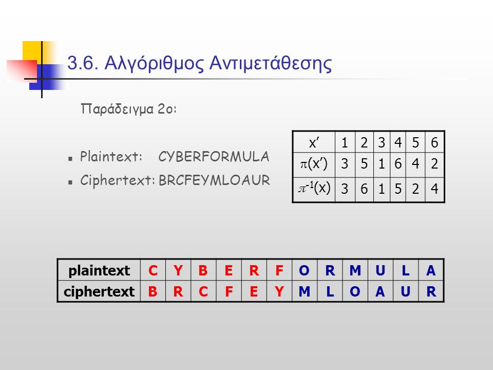 3.6. Αλγόριθμος Αντιμετάθεσης Παράδειγμα 2ο:  Plaintext: CYBERFORMULA  Ciphertext: BRCFEYMLOAUR plaintextCYBERFORMULA ciphertextBRCFEYMLOAUR x'12345