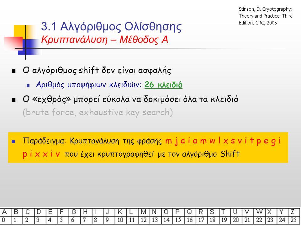 3.1 Αλγόριθμος Ολίσθησης Κρυπτανάλυση  Ο «εχθρός» μπορεί εύκολα να δοκιμάσει όλα τα κλειδιά  Κρυπτογράφημα (ciphertext) – mjaiamwlxsvitpegipixxiv  Δοκιμή 1: lizhzlvkwruhsodfhohwwhu (αποκρυπτογράφηση με Κ=1)  Δοκιμή 2: khygykujvotgrncegngvvgt (αποκρυπτογράφηση με Κ=2)  Δοκιμή 3: jgxfxjtiupsfombdfmfuufs (αποκρυπτογράφηση με Κ=3)  Δοκιμή 4: ifwewishtoreplaceletter (αποκρυπτογράφηση με Κ=4) Stinson, D.