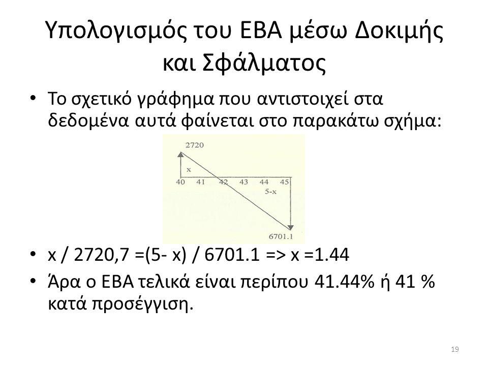 Υπολογισμός του ΕΒΑ μέσω Δοκιμής και Σφάλματος • Το σχετικό γράφημα που αντιστοιχεί στα δεδομένα αυτά φαίνεται στο παρακάτω σχήμα: • x / 2720,7 =(5- x