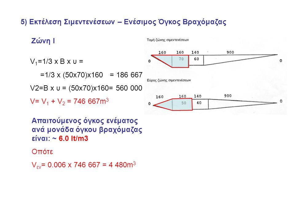 5) Εκτέλεση Σιμεντενέσεων – Ενέσιμος Όγκος Βραχόμαζας Ζώνη Ι V 1 =1/3 x B x υ = =1/3 x (50x70)x160 = 186 667 V2=B x υ = (50x70)x160= 560 000 V= V 1 + V 2 = 746 667m 3 Aπαιτούμενος όγκος ενέματος ανά μονάδα όγκου βραχόμαζας είναι: ~ 6.0 lt/m3 Οπότε V εν = 0.006 x 746 667 = 4 480m 3