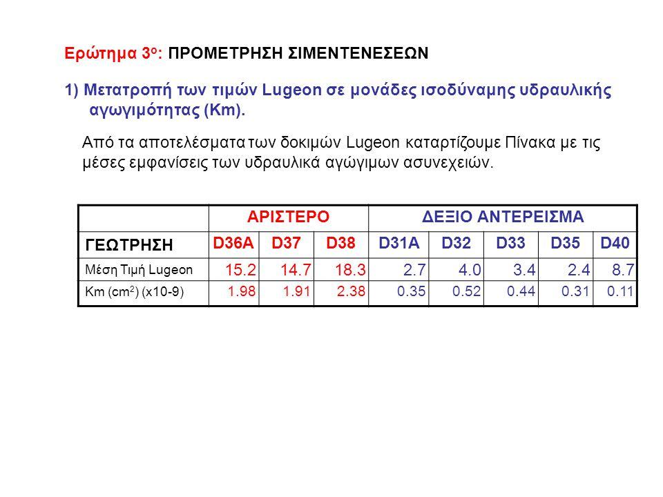 Ερώτημα 3 ο : ΠΡΟΜΕΤΡΗΣΗ ΣΙΜΕΝΤΕΝΕΣΕΩΝ 1) Μετατροπή των τιμών Lugeon σε μονάδες ισοδύναμης υδραυλικής αγωγιμότητας (Km).