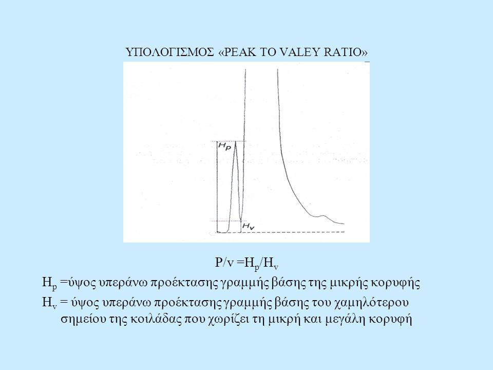 ΥΠΟΛΟΓΙΣΜΟΣ «PEAK TO VALEY RATIO» P/v =H p /H v H p =ύψος υπεράνω προέκτασης γραμμής βάσης της μικρής κορυφής H v = ύψος υπεράνω προέκτασης γραμμής βάσης του χαμηλότερου σημείου της κοιλάδας που χωρίζει τη μικρή και μεγάλη κορυφή