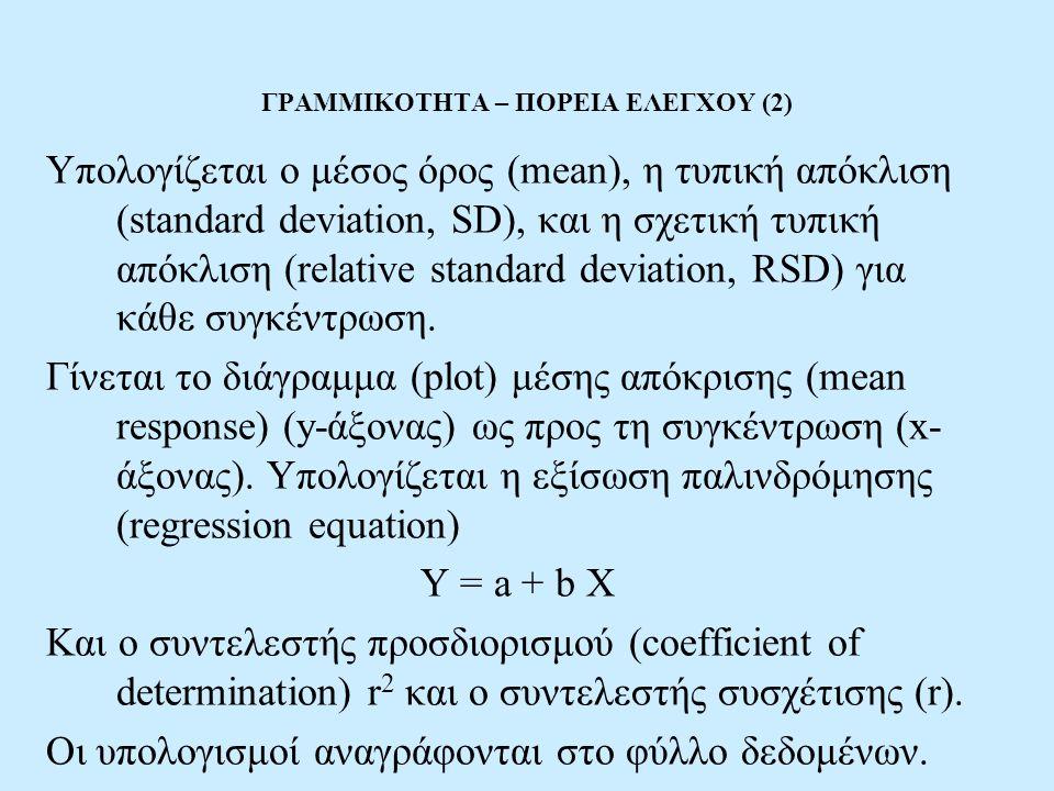 ΓΡΑΜΜΙΚΟΤΗΤΑ – ΠΟΡΕΙΑ ΕΛΕΓΧΟΥ (2) Υπολογίζεται ο μέσος όρος (mean), η τυπική απόκλιση (standard deviation, SD), και η σχετική τυπική απόκλιση (relative standard deviation, RSD) για κάθε συγκέντρωση.