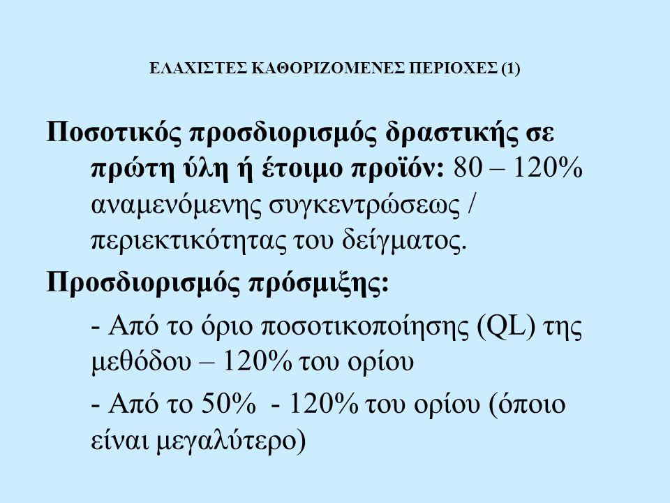 ΕΛΑΧΙΣΤΕΣ ΚΑΘΟΡΙΖΟΜΕΝΕΣ ΠΕΡΙΟΧΕΣ (1) Ποσοτικός προσδιορισμός δραστικής σε πρώτη ύλη ή έτοιμο προϊόν: 80 – 120% αναμενόμενης συγκεντρώσεως / περιεκτικότητας του δείγματος.