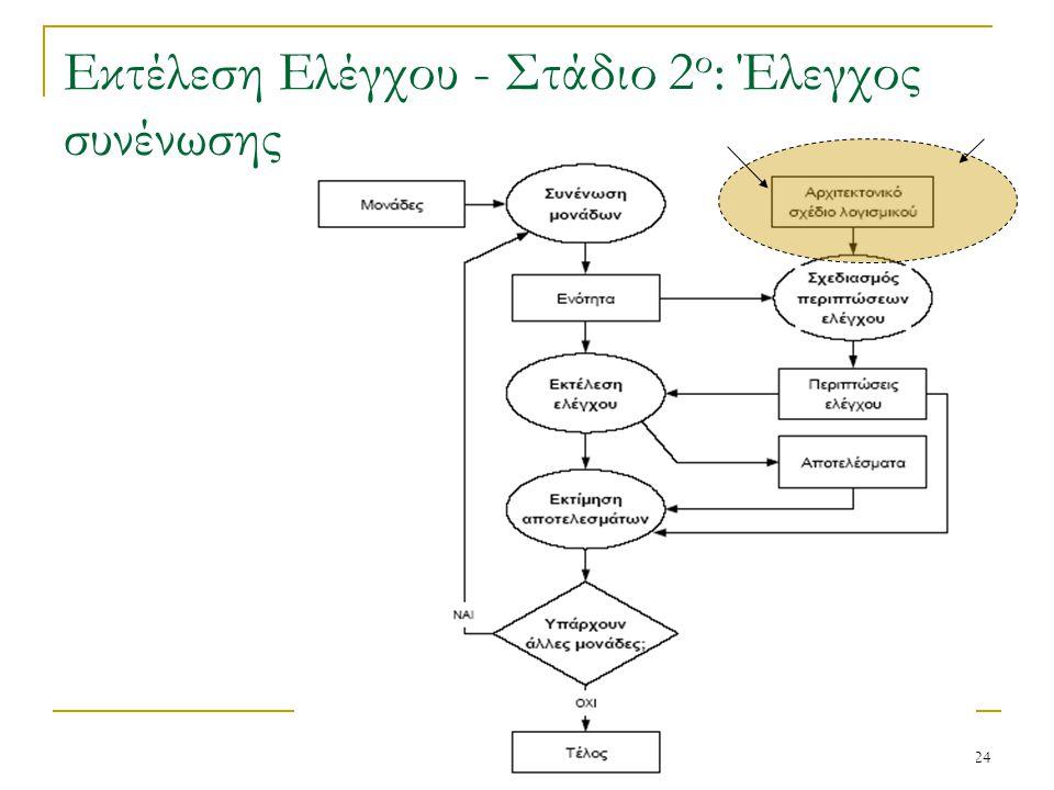 24 Εκτέλεση Ελέγχου - Στάδιο 2 ο : Έλεγχος συνένωσης
