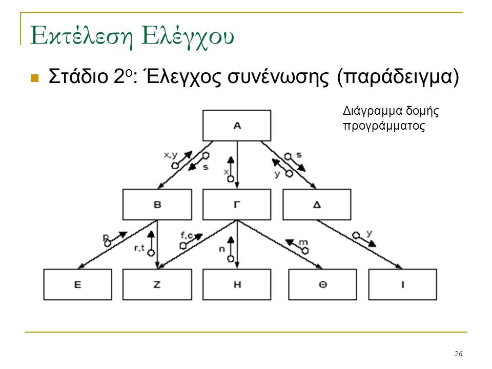 26 Εκτέλεση Ελέγχου  Στάδιο 2 ο : Έλεγχος συνένωσης (παράδειγμα) Διάγραμμα δομής προγράμματος