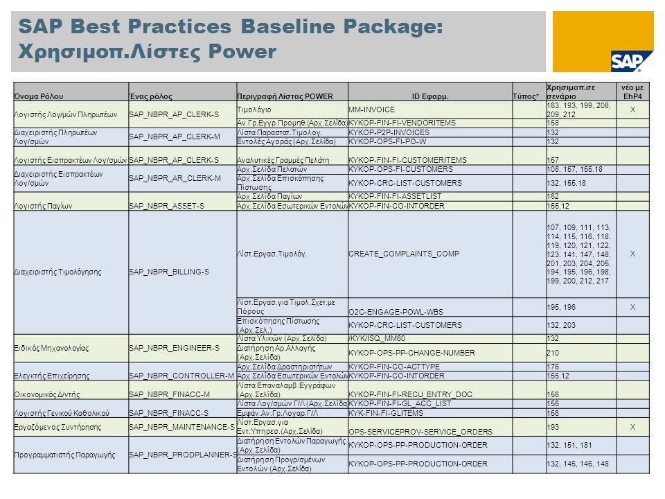 SAP Best Practices Baseline Package: Χρησιμοπ.Λίστες Power Όνομα ΡόλουΈνας ρόλοςΠεριγραφή Λίστας POWERID Εφαρμ.Τύπος* Χρησιμοπ.σε σενάριο νέο με EhP4 Λογιστής Λογ/μών ΠληρωτέωνSAP_NBPR_AP_CLERK-S ΤιμολόγιοMM-INVOICE 163, 193, 199, 208, 209, 212 X Αν.Γρ.Εγγρ.Προμηθ.(Αρχ.Σελίδα)KYKOP-FIN-FI-VENDORITEMS 158 Διαχειριστής Πληρωτέων Λογ/σμών SAP_NBPR_AP_CLERK-M Λίστα Παραστατ.Τιμολογ.KYKOP-P2P-INVOICES 132 Εντολές Αγοράς (Αρχ.Σελίδα)KYKOP-OPS-FI-PO-W 132 Λογιστής Εισπρακτέων Λογ/σμώνSAP_NBPR_AP_CLERK-SΑναλυτικές Γραμμές ΠελάτηKYKOP-FIN-FI-CUSTOMERITEMS 157 Διαχειριστής Εισπρακτέων Λογ/σμών SAP_NBPR_AR_CLERK-M Αρχ.Σελίδα ΠελατώνKYKOP-OPS-FI-CUSTOMERS 108, 157, 155.18 Αρχ.Σελίδα Επισκόπησης Πίστωσης KYKOP-CRC-LIST-CUSTOMERS 132, 155.18 Λογιστής ΠαγίωνSAP_NBPR_ASSET-S Αρχ.Σελίδα ΠαγίωνKYKOP-FIN-FI-ASSETLIST 162 Αρχ.Σελίδα Εσωτερικών ΕντολώνKYKOP-FIN-CO-INTORDER 155.12 Διαχειριστής ΤιμολόγησηςSAP_NBPR_BILLING-S Λίστ.Εργασ.Τιμολόγ.CREATE_COMPLAINTS_COMP 107, 109, 111, 113, 114, 115, 116, 118, 119, 120, 121, 122, 123, 141, 147, 148, 201, 203, 204, 205, 194, 195, 196, 198, 199, 200, 212, 217 X Λίστ.Εργασ.για Τιμολ.Σχετ.με Πόρους O2C-ENGAGE-POWL-WBS 195, 196X Επισκόπησης Πίστωσης (Αρχ.Σελ.) KYKOP-CRC-LIST-CUSTOMERS 132, 203 Ειδικός ΜηχανολογίαςSAP_NBPR_ENGINEER-S Λίστα Υλικών (Αρχ.Σελίδα)/KYK/ISQ_MM60 132 Διατήρηση Αρ.Αλλαγής (Αρχ.Σελίδα) KYKOP-OPS-PP-CHANGE-NUMBER 210 Ελεγκτής ΕπιχείρησηςSAP_NBPR_CONTROLLER-M Αρχ.Σελίδα ΔραστηριοτήτωνKYKOP-FIN-CO-ACTTYPE 176 Αρχ.Σελίδα Εσωτερικών ΕντολώνKYKOP-FIN-CO-INTORDER 155.12 Οικονομικός Δ/ντήςSAP_NBPR_FINACC-M Λίστα Επαναλαμβ.Εγγράφων (Αρχ.Σελίδα)KYKOP-FIN-FI-RECU_ENTRY_DOC 156 Λογιστής Γενικού ΚαθολικούSAP_NBPR_FINACC-S Λίστα Λογ/σμών Γ/Λ (Αρχ.Σελίδα)KYKOP-FIN-FI-GL_ACC_LIST 156 Εμφάν.Αν.Γρ.Λογαρ.Γ/ΛKYK-FIN-FI-GLITEMS 156 Εργαζόμενος ΣυντήρησηςSAP_NBPR_MAINTENANCE-S Λίστ.Εργασ.για Εντ.Υπηρεσ.(Αρχ.Σελίδα) OPS-SERVICEPROV-SERVICE_ORDERS 193X Προγραμματιστής ΠαραγωγήςSAP_NBPR_PRODPLANNER-S Διατήρηση Εντολών Παραγωγής (Αρχ.Σελίδα) KYKOP-OPS-
