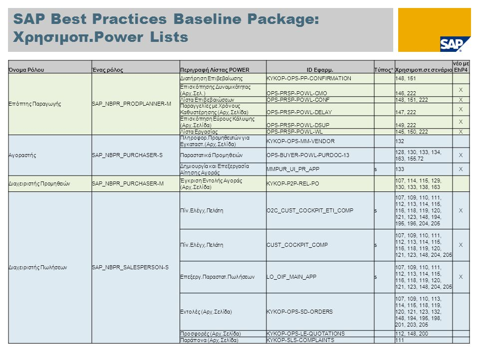 SAP Best Practices Baseline Package: Χρησιμοπ.Power Lists Όνομα ΡόλουΈνας ρόλοςΠεριγραφή Λίστας POWERID Εφαρμ.Τύπος*Χρησιμοπ.σε σενάριο νέο με EhP4 Επόπτης ΠαραγωγήςSAP_NBPR_PRODPLANNER-M Διατήρηση ΕπιβεβαίωσηςKYKOP-OPS-PP-CONFIRMATION 148, 151 Επισκόπησης Δυναμικότητας (Αρχ.Σελ.)OPS-PRSP-POWL-CMO 146, 222 X Λίστα ΕπιβεβαιώσεωνOPS-PRSP-POWL-CONF 148, 151, 222 X Παραγγελίες με Χρόνους Καθυστέρησης (Αρχ.Σελίδα)OPS-PRSP-POWL-DELAY 147, 222 X Επισκόπηση Εύρους Κάλυψης (Αρχ.Σελίδα)OPS-PRSP-POWL-DSUP 149, 222 X Λίστα ΕργασίαςOPS-PRSP-POWL-WL 145, 150, 222 X ΑγοραστήςSAP_NBPR_PURCHASER-S Πληροφορ.Προμηθευτών για Εγκαταστ.(Αρχ.Σελίδα) KYKOP-OPS-MM-VENDOR 132 Παραστατικά ΠρομηθειώνOPS-BUYER-POWL-PURDOC-13 128, 130, 133, 134, 163, 155.72 X Δημιουργία και Επεξεργασία Αίτησης Αγοράς MMPUR_UI_PR_APPs133X Διαχειριστής ΠρομηθειώνSAP_NBPR_PURCHASER-M Έγκριση Εντολής Αγοράς (Αρχ.Σελίδα) KYKOP-P2P-REL-PO 107, 114, 115, 129, 130, 133, 138, 163 Διαχειριστής ΠωλήσεωνSAP_NBPR_SALESPERSON-S Πίν.Ελέγχ.ΠελάτηO2C_CUST_COCKPIT_ETI_COMPs 107, 109, 110, 111, 112, 113, 114, 115, 116, 118, 119, 120, 121, 123, 148, 194, 195, 196, 204, 205 X Πίν.Ελέγχ.ΠελάτηCUST_COCKPIT_COMPs 107, 109, 110, 111, 112, 113, 114, 115, 116, 118, 119, 120, 121, 123, 148, 204, 205 X Επεξεργ.Παραστατ.ΠωλήσεωνLO_OIF_MAIN_APPs 107, 109, 110, 111, 112, 113, 114, 115, 116, 118, 119, 120, 121, 123, 148, 204, 205 X Εντολές (Αρχ.Σελίδα)KYKOP-OPS-SD-ORDERS 107, 109, 110, 113, 114, 115, 118, 119, 120, 121, 123, 132, 148, 194, 195, 198, 201, 203, 205 Προσφορές (Αρχ.Σελίδα)KYKOP-OPS-LE-QUOTATIONS 112, 148, 200 Παράπονα (Αρχ.Σελίδα)KYKOP-SLS-COMPLAINTS 111