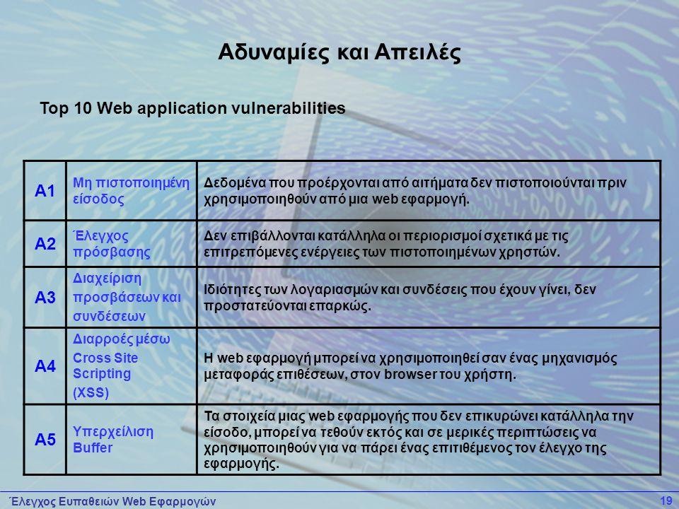 Έλεγχος Ευπαθειών Web Εφαρμογών 19 Top 10 Web application vulnerabilities A1 Μη πιστοποιηµένη είσοδος Δεδοµένα που προέρχονται από αιτήµατα δεν πιστοποιούνται πριν χρησιµοποιηθούν από µια web εφαρµογή.