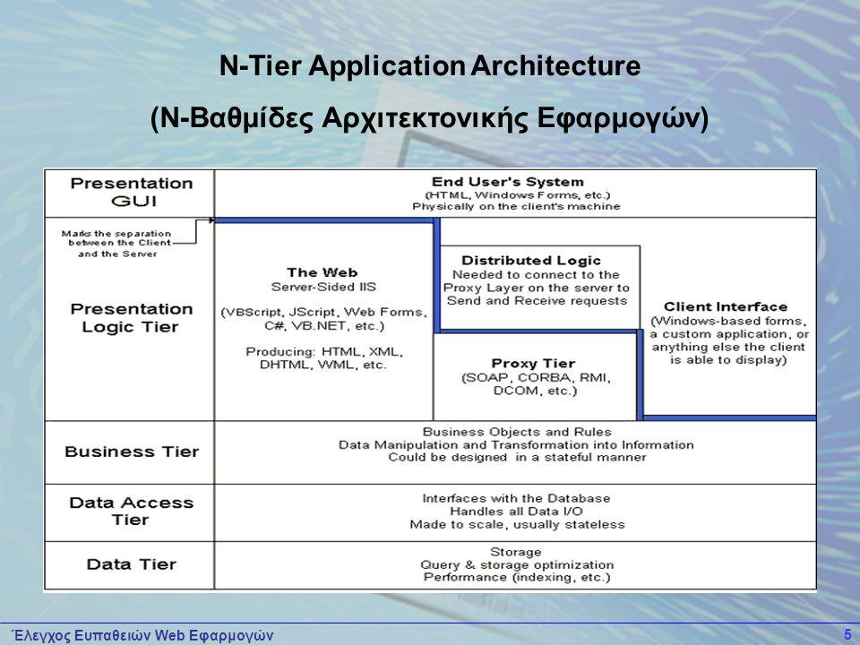 Έλεγχος Ευπαθειών Web Εφαρμογών 5 N-Tier Application Architecture (Ν-Βαθμίδες Αρχιτεκτονικής Εφαρμογών)