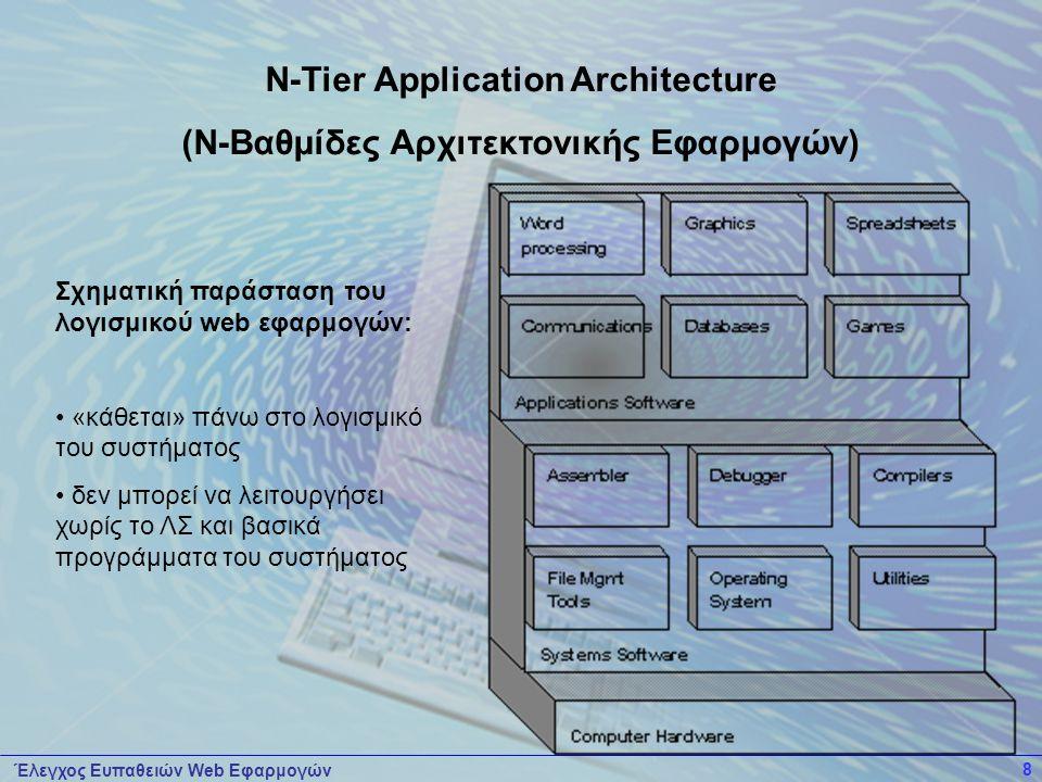 Έλεγχος Ευπαθειών Web Εφαρμογών 8 Σχηματική παράσταση του λογισμικού web εφαρμογών: • «κάθεται» πάνω στο λογισμικό του συστήματος • δεν μπορεί να λειτουργήσει χωρίς το ΛΣ και βασικά προγράμματα του συστήματος N-Tier Application Architecture (Ν-Βαθμίδες Αρχιτεκτονικής Εφαρμογών)