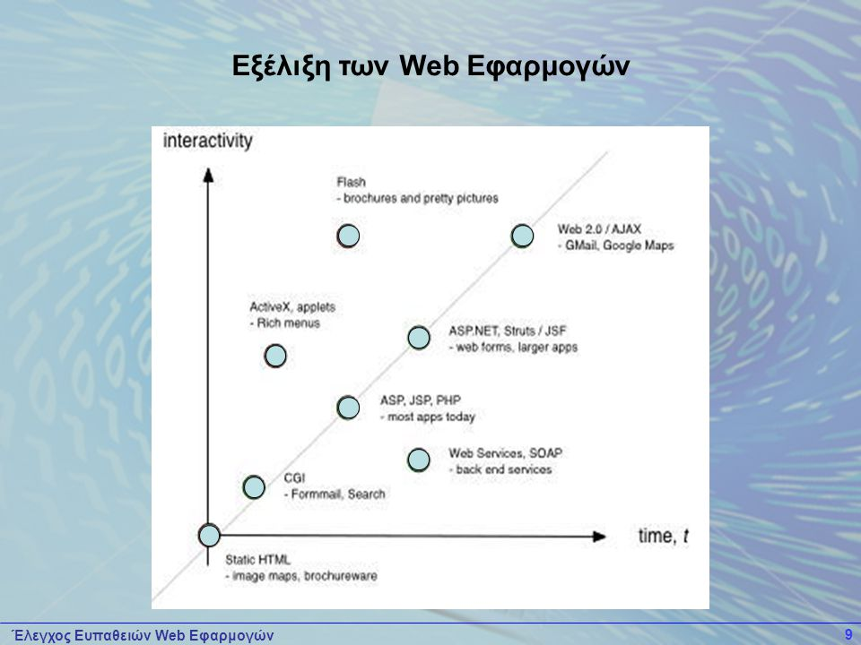 Έλεγχος Ευπαθειών Web Εφαρμογών 10  Είναι συμβατές με όλες τις πλατφόρμες  Υπάρχει συνεχής ενημέρωση των εφαρμογών  Παρέχουν αμεσότητα πρόσβασης των δεδομένων  Ευκολία δοκιμής και χρήσης  Μικρότερες απαιτήσεις μνήμης  Λιγότερα τεχνικά προβλήματα  Χαμηλότερο κόστος Πλεονεκτήματα Web Εφαρμογών