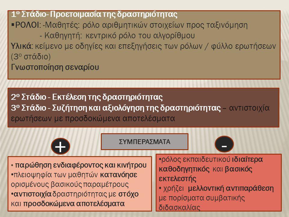 2 ο Στάδιο - Εκτέλεση της δραστηριότητας 3 ο Στάδιο - Συζήτηση και αξιολόγηση της δραστηριότητας – αντιστοιχία ερωτήσεων με προσδοκώμενα αποτελέσματα 1 ο Στάδιο- Προετοιμασία της δραστηριότητας  ΡΟΛΟΙ: -Μαθητές: ρόλο αριθμητικών στοιχείων προς ταξινόμηση - Καθηγητή: κεντρικό ρόλο του αλγορίθμου Υλικά: κείμενο με οδηγίες και επεξηγήσεις των ρόλων / φύλλο ερωτήσεων (3 ο στάδιο) Γνωστοποίηση σεναρίου ΣΥΜΠΕΡΑΣΜΑΤΑ • παρώθηση ενδιαφέροντος και κινήτρου • πλειοψηφία των μαθητών κατανόησε ορισμένους βασικούς παραμέτρους • αντιστοιχία δραστηριότητας με στόχο και προσδοκώμενα αποτελέσματα • ρόλος εκπαιδευτικού ιδιαίτερα καθοδηγητικός και βασικός εκτελεστής • χρήζει μελλοντική αντιπαράθεση με πορίσματα συμβατικής διδασκαλίας + -