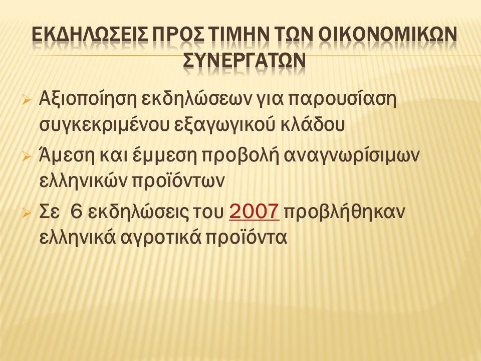  Αξιοποίηση εκδηλώσεων για παρουσίαση συγκεκριμένου εξαγωγικού κλάδου  Άμεση και έμμεση προβολή αναγνωρίσιμων ελληνικών προϊόντων  Σε 6 εκδηλώσεις του 2007 προβλήθηκαν ελληνικά αγροτικά προϊόντα2007