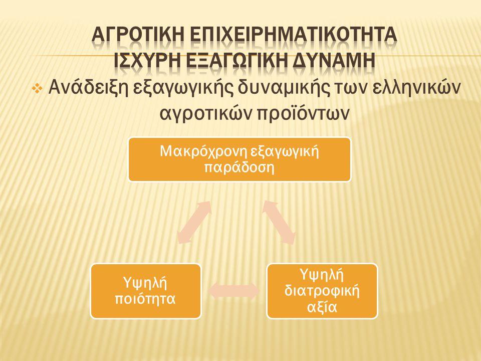  Ανάδειξη εξαγωγικής δυναμικής των ελληνικών αγροτικών προϊόντων Μακρόχρονη εξαγωγική παράδοση Υψηλή διατροφική αξία Υψηλή ποιότητα