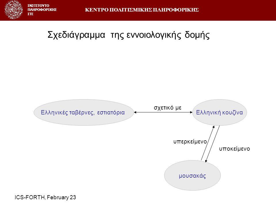 ΚΕΝΤΡΟ ΠΟΛΙΤΙΣΜΙΚΗΣ ΠΛΗΡΟΦΟΡΙΚΗΣ ΙΝΣΤΙΤΟΥΤΟ ΠΛΗΡΟΦΟΡΙΚΗΣ ΙΤΕ ICS-FORTH, February 23 Ελληνικές ταβέρνες, εστιατόριαΕλληνική κουζίνα σχετικό με μουσακάς υπερκείμενο υποκείμενο Σχεδιάγραμμα της εννοιολογικής δομής