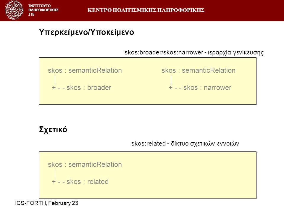 ΚΕΝΤΡΟ ΠΟΛΙΤΙΣΜΙΚΗΣ ΠΛΗΡΟΦΟΡΙΚΗΣ ΙΝΣΤΙΤΟΥΤΟ ΠΛΗΡΟΦΟΡΙΚΗΣ ΙΤΕ ICS-FORTH, February 23 skos : semanticRelation + - - skos : broader + - - skos : narrower Υπερκείμενο/Υποκείμενο skos:broader/skos:narrower - ιεραρχία γενίκευσης skos : semanticRelation + - - skos : related Σχετικό skos:related - δίκτυο σχετικών εννοιών