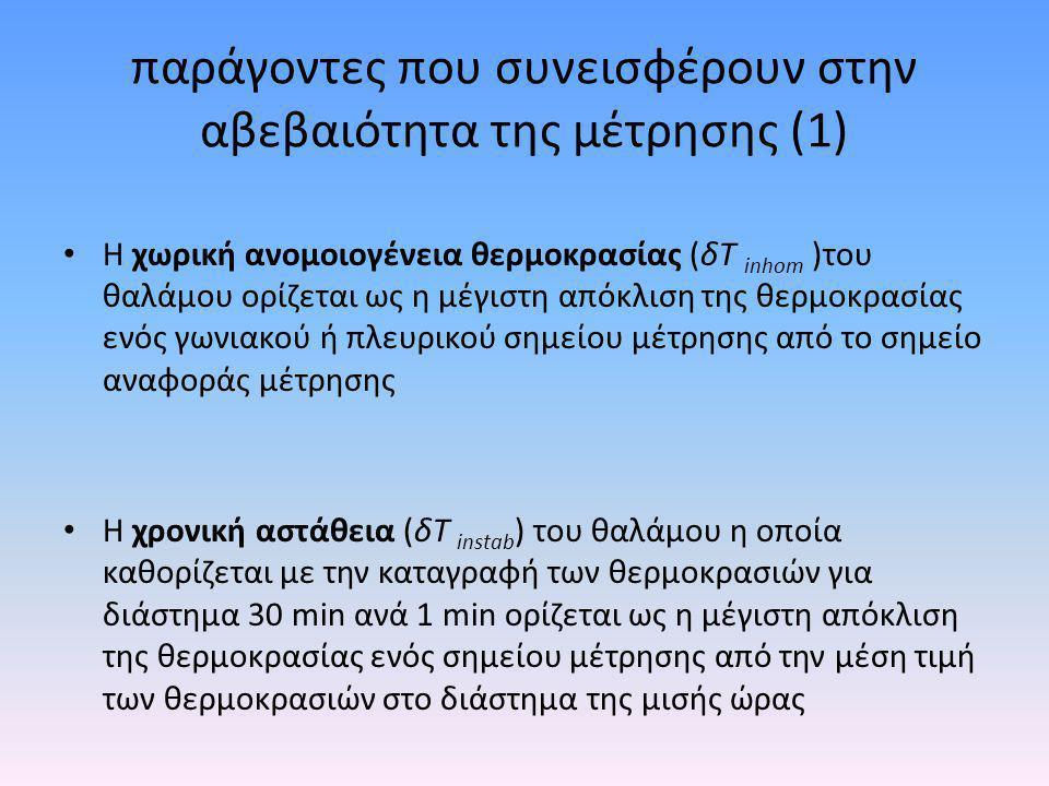 παράγοντες που συνεισφέρουν στην αβεβαιότητα της μέτρησης (1) • Η χωρική ανομοιογένεια θερμοκρασίας (δΤ inhom )του θαλάμου ορίζεται ως η μέγιστη απόκλ