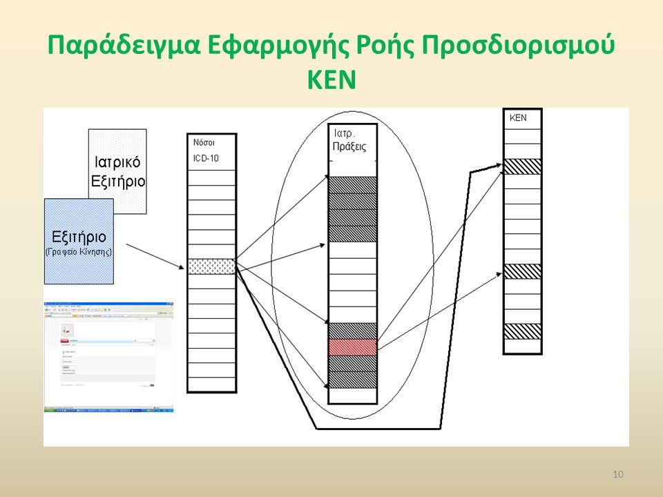 Παράδειγμα Εφαρμογής Ροής Προσδιορισμού ΚΕΝ 10