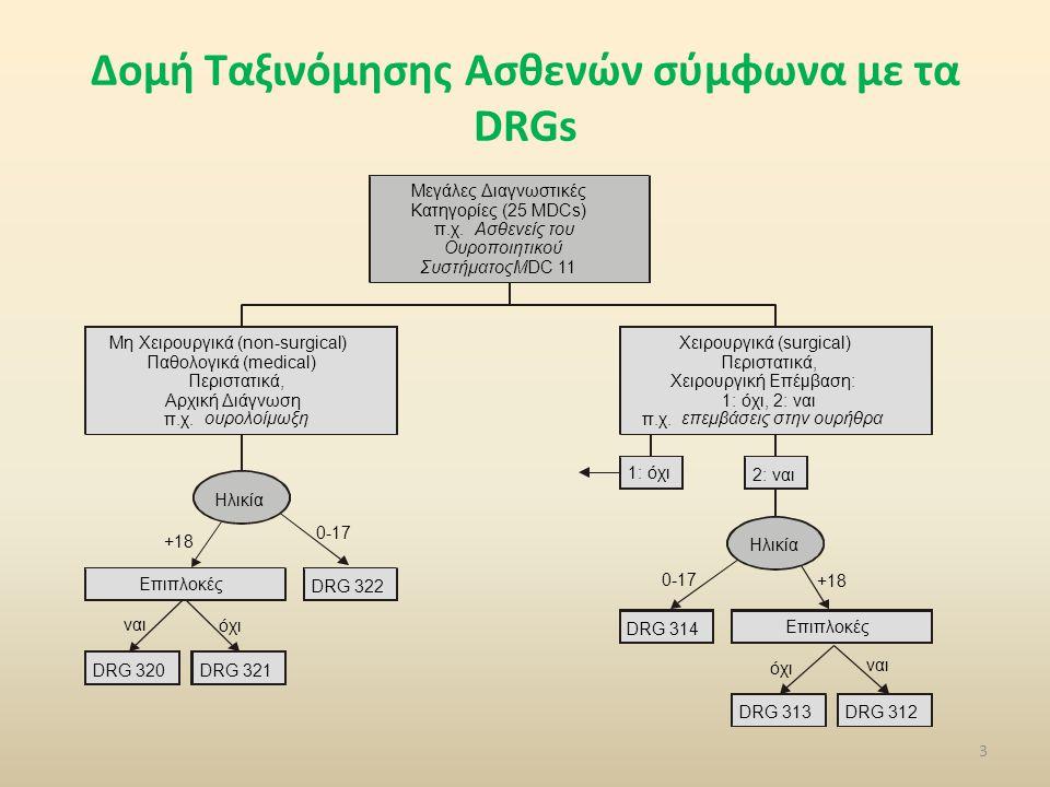 Δομή Ταξινόμησης Ασθενών σύμφωνα με τα DRGs 3