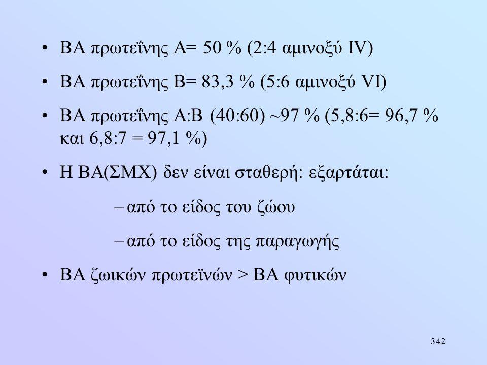 342 •ΒΑ πρωτεΐνης Α= 50 % (2:4 αμινοξύ IV) •BA πρωτεΐνης Β= 83,3 % (5:6 αμινοξύ VI) •ΒΑ πρωτεΐνης Α:Β (40:60) ~97 % (5,8:6= 96,7 % και 6,8:7 = 97,1 %)