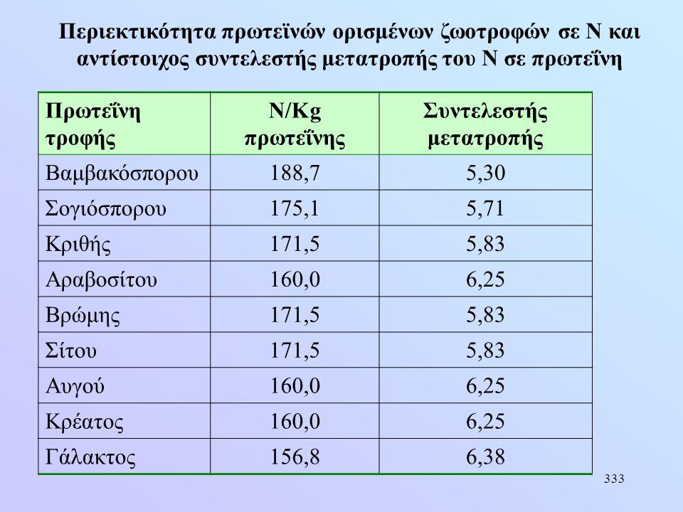 333 Πρωτεΐνη τροφής Ν/Κg πρωτεΐνης Συντελεστής μετατροπής Βαμβακόσπορου188,75,30 Σογιόσπορου175,15,71 Κριθής171,55,83 Αραβοσίτου160,06,25 Βρώμης171,55
