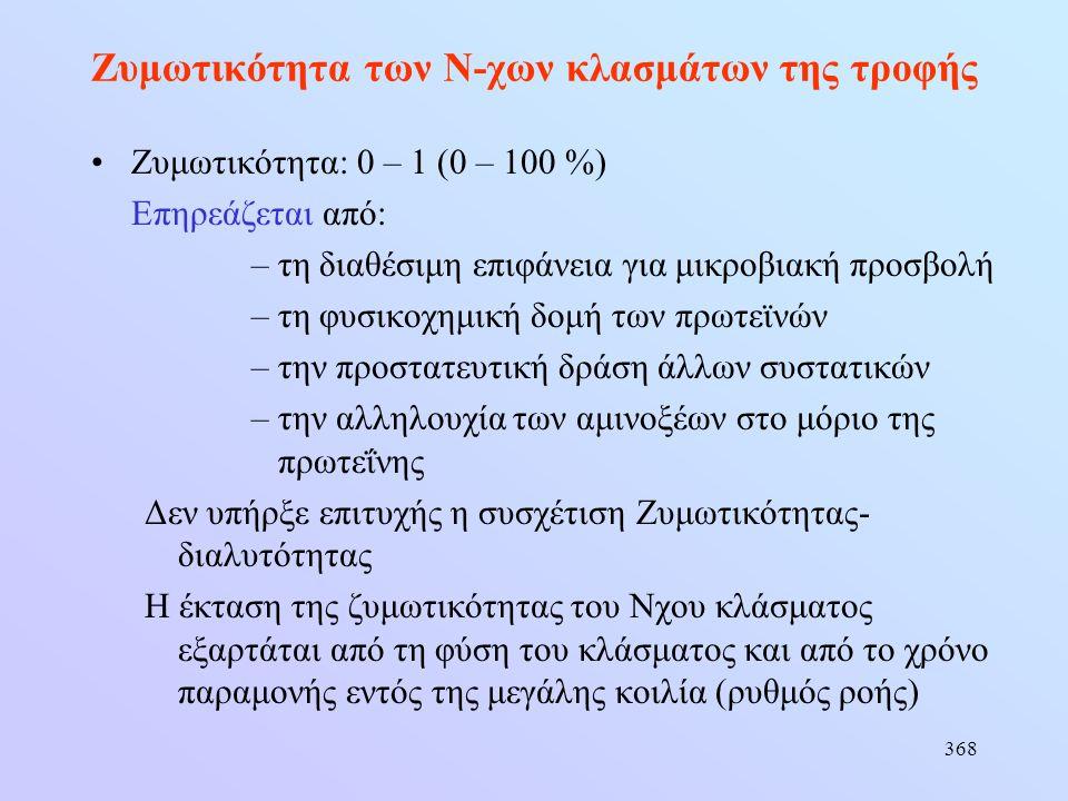 368 Ζυμωτικότητα των Ν-χων κλασμάτων της τροφής •Ζυμωτικότητα: 0 – 1 (0 – 100 %) Επηρεάζεται από: –τη διαθέσιμη επιφάνεια για μικροβιακή προσβολή –τη
