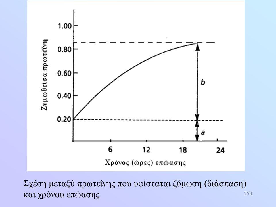 371 Σχέση μεταξύ πρωτεΐνης που υφίσταται ζύμωση (διάσπαση) και χρόνου επώασης
