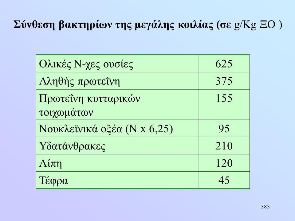 383 Σύνθεση βακτηρίων της μεγάλης κοιλίας (σε g/Kg ΞΟ ) Ολικές Ν-χες ουσίες625 Αληθής πρωτεΐνη375 Πρωτεΐνη κυτταρικών τοιχωμάτων 155 Νουκλεϊνικά οξέα