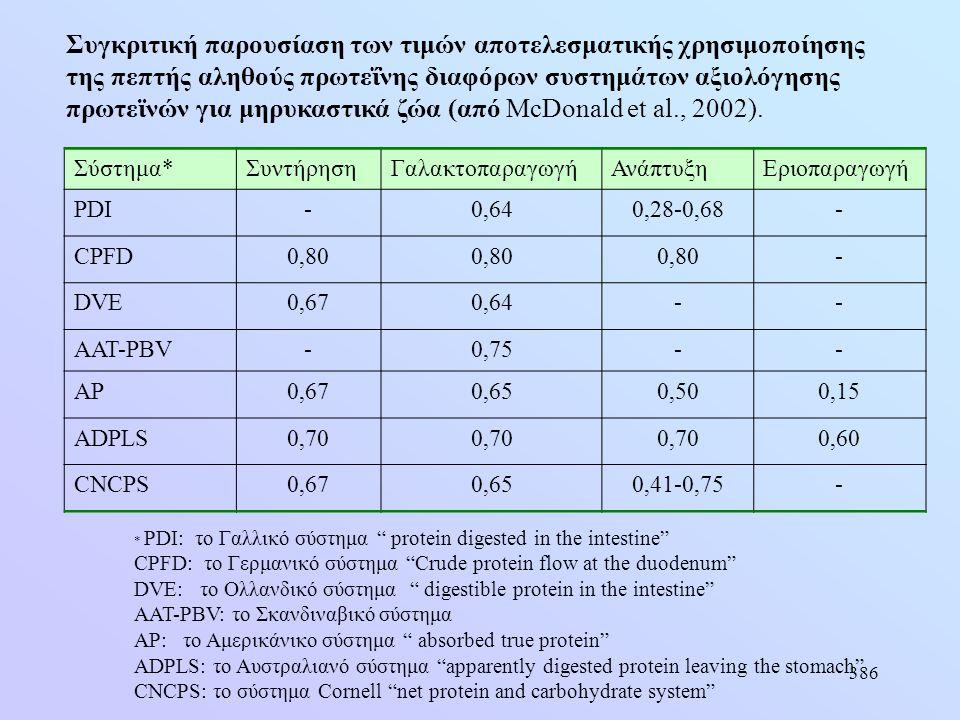386 Συγκριτική παρουσίαση των τιμών αποτελεσματικής χρησιμοποίησης της πεπτής αληθούς πρωτεΐνης διαφόρων συστημάτων αξιολόγησης πρωτεϊνών για μηρυκαστ