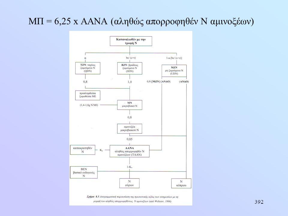 392 ΜΠ = 6,25 x AANA (αληθώς απορροφηθέν Ν αμινοξέων)