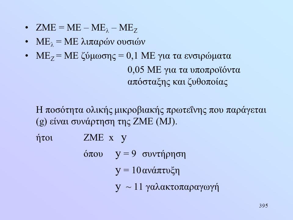 395 •ΖΜΕ = ΜΕ – ΜΕ λ – ΜΕ Ζ •ΜΕ λ = ΜΕ λιπαρών ουσιών •ΜΕ Ζ = ΜΕ ζύμωσης = 0,1 ΜΕ για τα ενσιρώματα 0,05 ΜΕ για τα υποπροϊόντα απόσταξης και ζυθοποίας