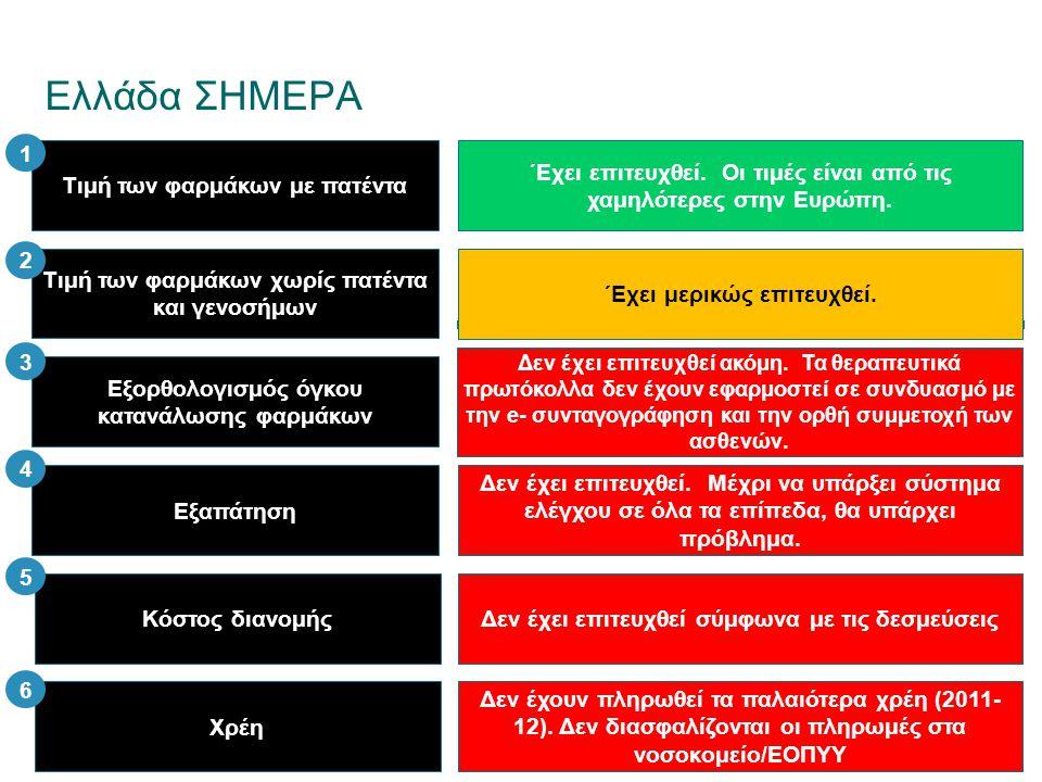 Ελλάδα ΣΗΜΕΡΑ Τιμή των φαρμάκων με πατέντα Τιμή των φαρμάκων χωρίς πατέντα και γενοσήμων Εξορθολογισμός όγκου κατανάλωσης φαρμάκων Κόστος διανομής Εξα