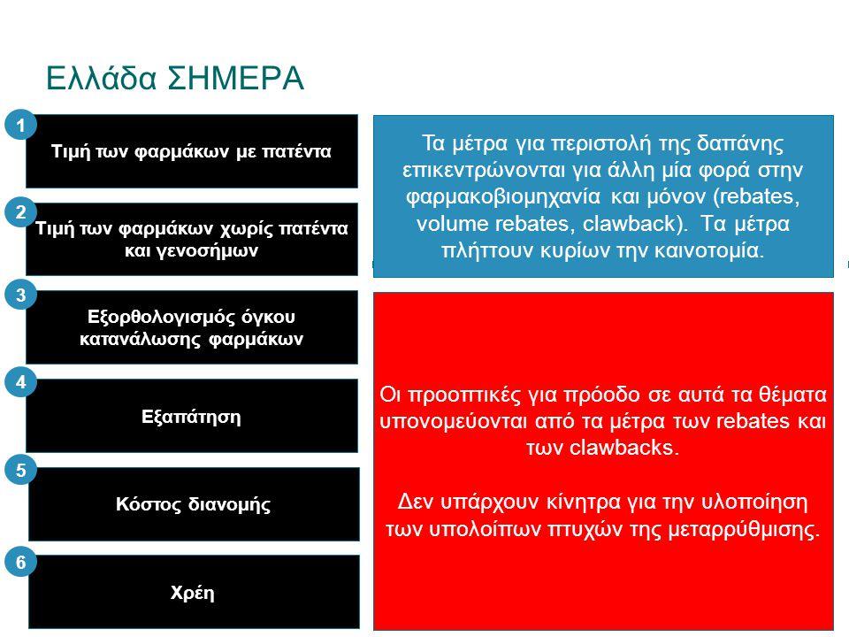 Ελλάδα ΣΗΜΕΡΑ Τα μέτρα για περιστολή της δαπάνης επικεντρώνονται για άλλη μία φορά στην φαρμακοβιομηχανία και μόνον (rebates, volume rebates, clawback