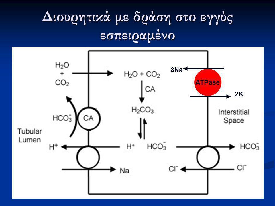 Διουρητικά με δράση στο εγγύς εσπειραμένο ATPase 2K 3Na